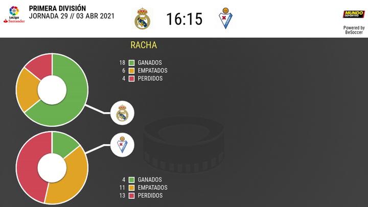 Los números de los partidos disputados Real Madrid-Eibar