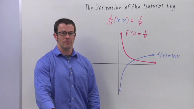 Derivatives of Logarithmic Functions - Problem 1