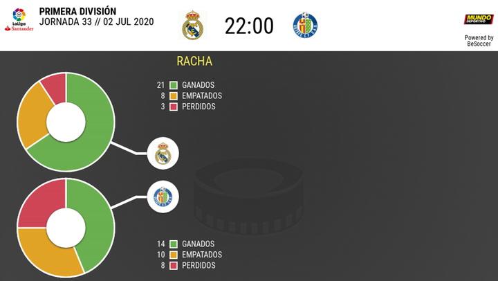 Las estadísticas del Real Madrid - Getafe