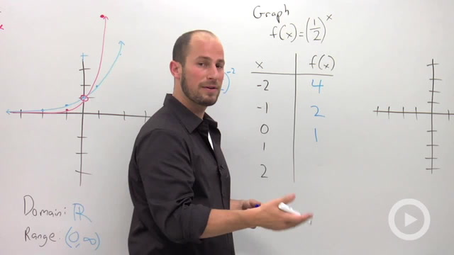 Exponential Functions and their Graphs - Problem 2