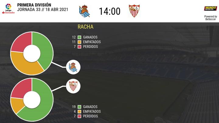 Los datos de los Real Sociedad - Sevilla