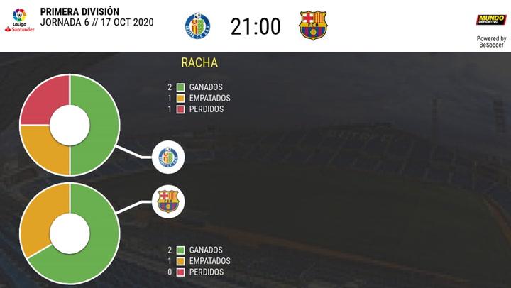 Las estadísticas del Getafe - Barça