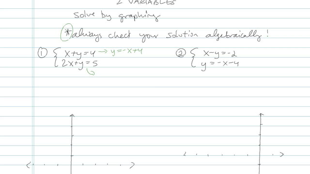 Solving a System of Linear Equations in Two Variables - Problem 5