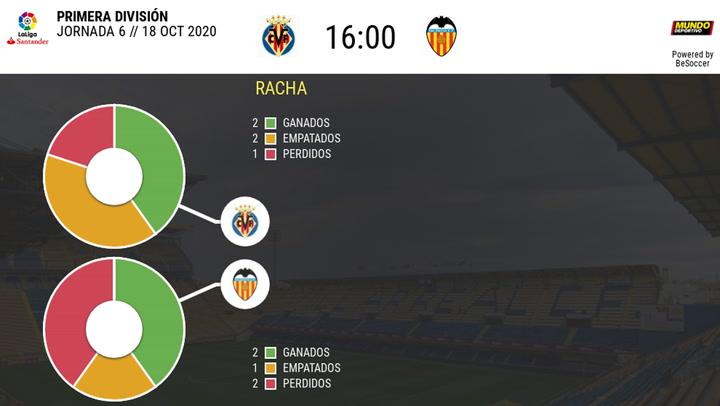 Los datos del Villarreal - Valencia