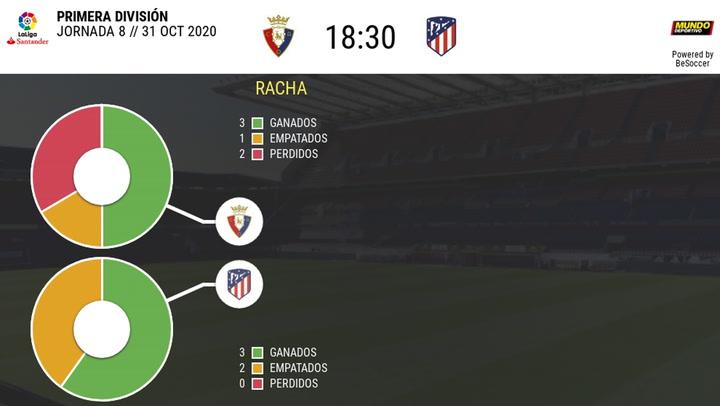 Las estadísticas del Osasuna - Atlético de Madrid