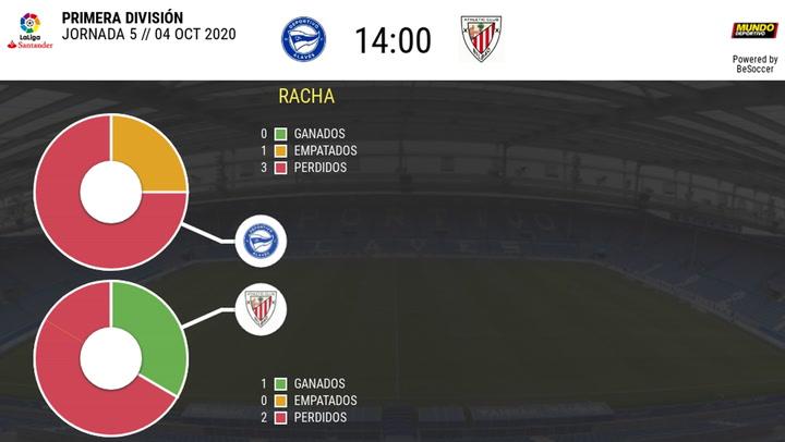 La estadística de los partidos Alavés-Athletic