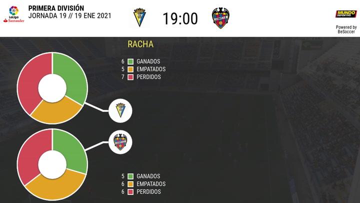 Los datos de los Cádiz - Levante