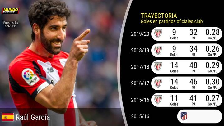La estadística de Raúl García