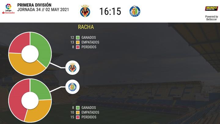 Los datos de los Villarreal - Getafe