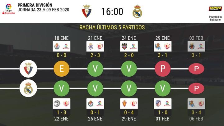 Osasuna-Real Madrid: la estadística de la previa
