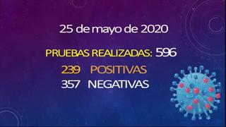 Coronavirus en Honduras registra 182 muertos, 4,189 infectados y 239 nuevos casos