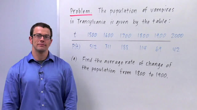Instantaneous Rate of Change - Problem 3