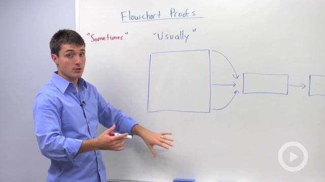 Flowchart Proofs