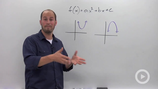 Finding the Maximum or Minimum of a Quadratic