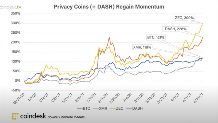 Chart of the Day: Privacy Coins Regaining Momentum
