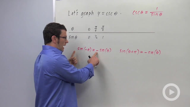 Graphing the Reciprocal Trigonometric Functions - Problem 2