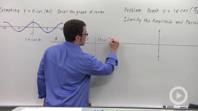 Transforming the Graphs of Sine and Cosine - Problem 3
