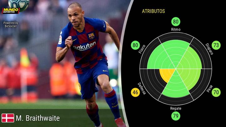 Las estadísticas de Braithwaite desde que llegó al Barça