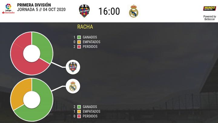 Estadística Levante-Real Madrid