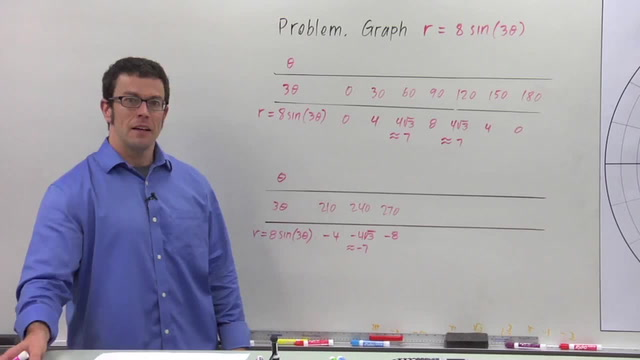 Families of Polar Curves: Roses - Problem 1