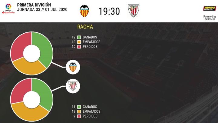Las estadísticas del Valencia - Athletic