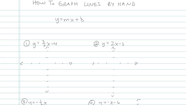 How to Graph a Line using y=mx+b - Problem 4