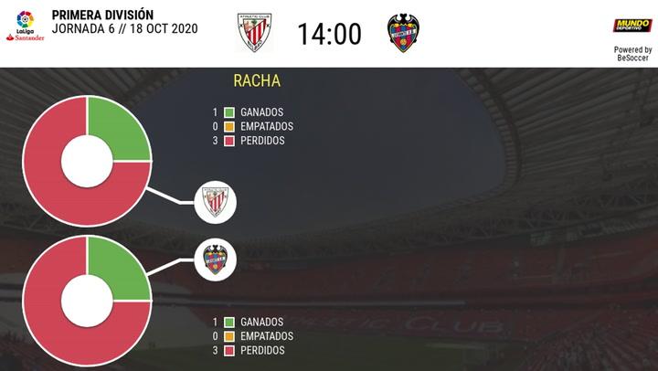 Los datos del Athletic - Levante