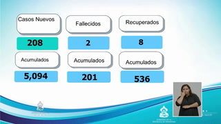 Detectan 208 nuevos casos de Covid-19 en Honduras, 201 muertos y 5,094 infectados
