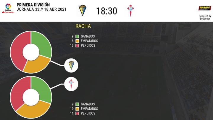 Los datos de los Cádiz - Celta