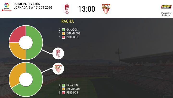 Las estadísticas del Granada - Sevilla