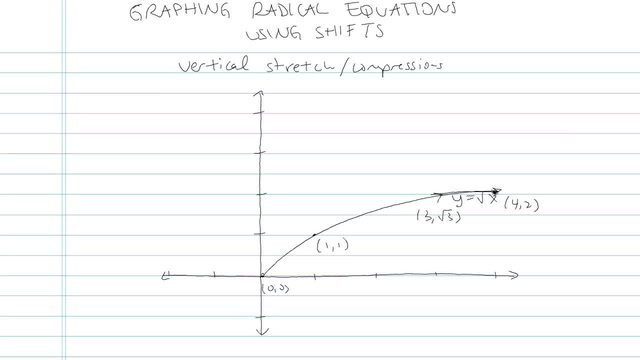Graphing Radical Equations using Shifts - Problem 4