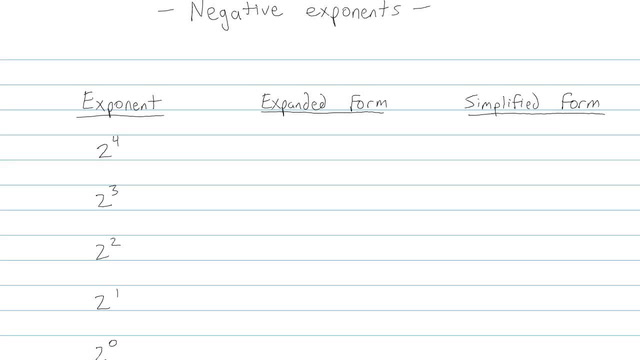 Zero and Negative Exponents - Problem 6