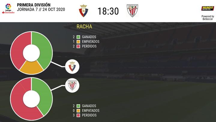 Las estadísticas del Osasuna - Athletic