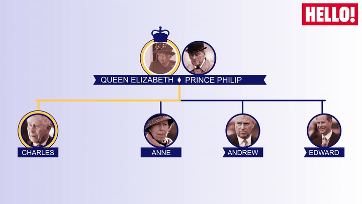 Royal family\'s line of succession