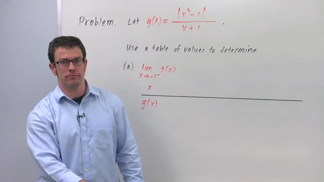 One-Sided Limits - Problem 2