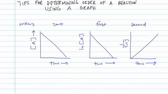 Determining Order of a Reaction Using a Graph