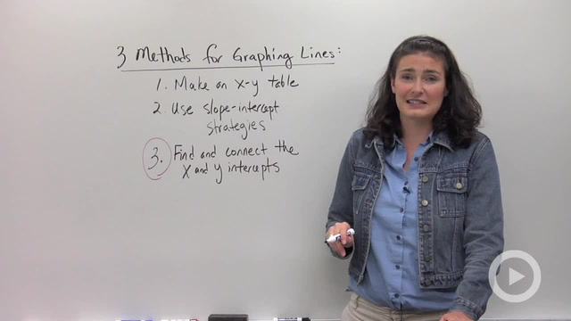 Graphing Lines using Intercepts