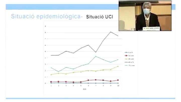 Cataluña sobre ingresos en UCI