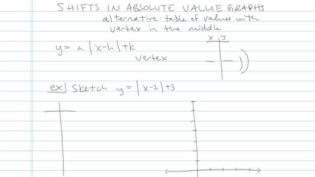 Shifts in Absolute Value Graphs - Problem 6