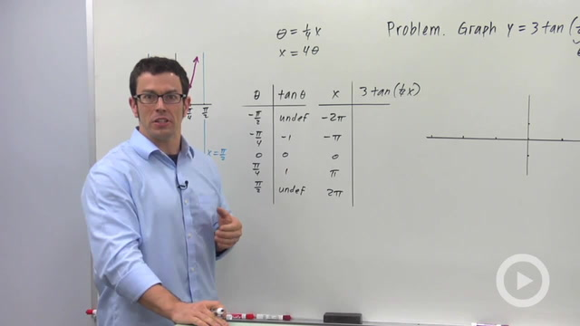 Transforming the Tangent Graph - Problem 1