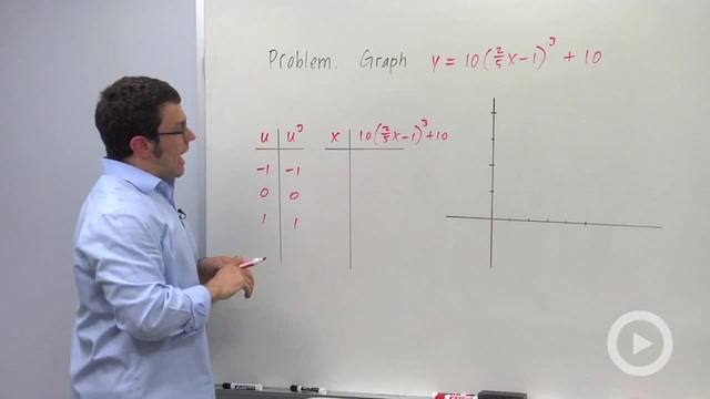 Integer Power Functions - Problem 3