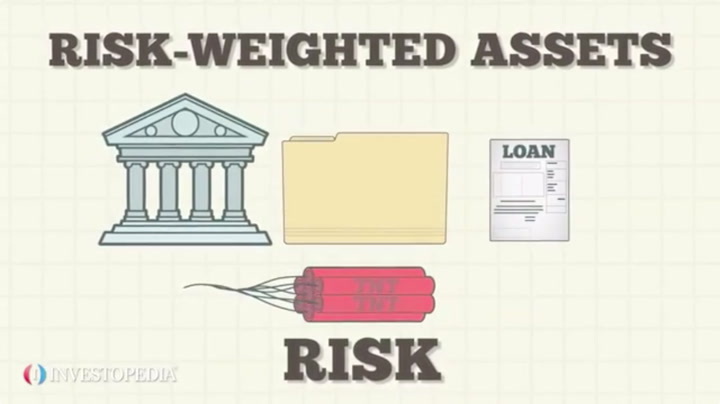 Risk Weighted Assets Definition