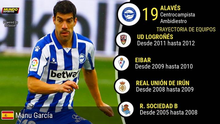 Los números de Manu García (Alavés)