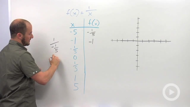 Graphing a Rational Expression