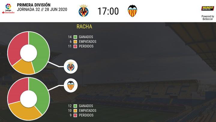 Las estadísticas del Villarreal - Valencia
