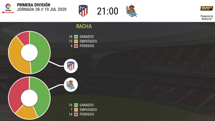 Estadística Atlético-Real Sociedad (temporada 2019-2020)