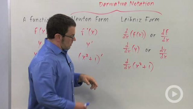 Derivative Notation