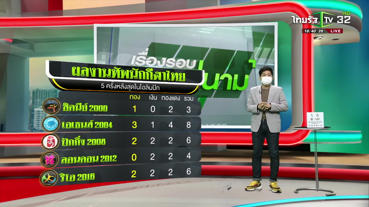 ย้อนรอยผลงานไทยตะลุยโอลิมปิก