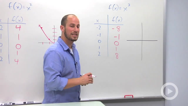 Basic Polynomial Graphs - Problem 2