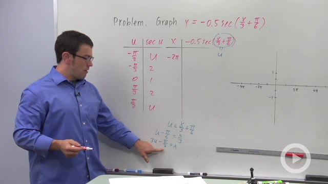 Transforming Secant and Cosecant - Problem 3